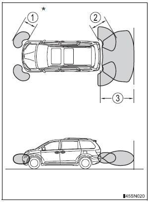 Toyota Sienna. Detection range of the sensors
