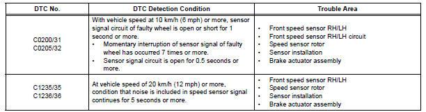 Toyota Sienna Service Manual: Front Speed Sensor RH Circuit