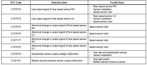Toyota Sienna Service Manual: Yaw rate sensor check (when using