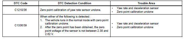 Toyota Sienna Service Manual: Zero Point Calibration of Yaw