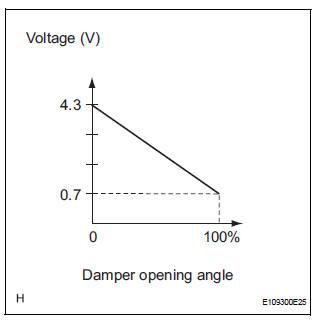 Air Inlet Damper Position Sensor Circuit