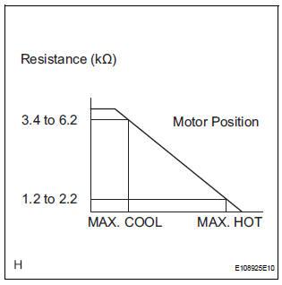 INSPECT REAR AIR MIX CONTROL SERVO MOTOR (WATER VALVE SERVO MOTOR)