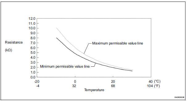 Toyota Sienna Service Manual: Evaporator temperature sensor (for