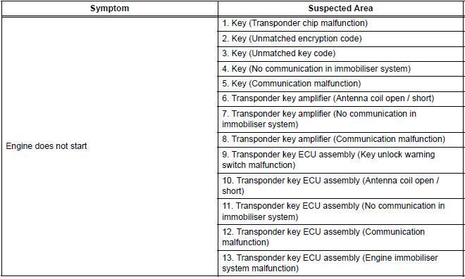 Toyota Sienna Service Manual: Problem symptoms table - Engine