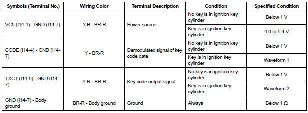 Toyota Sienna Service Manual: Terminals of ECU - Problem symptoms