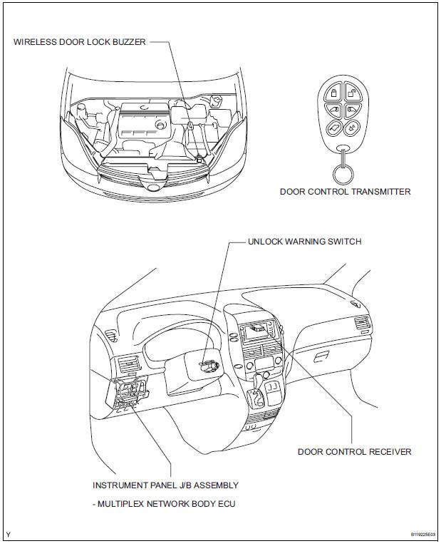 toyota sienna service manual  parts location - wireless door lock control system