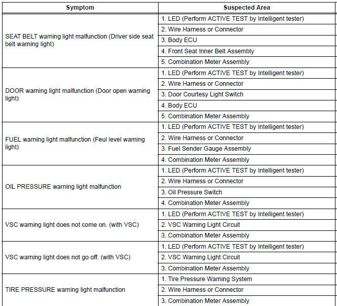 Toyota Sienna Service Manual: Problem symptoms table - Meter