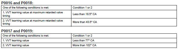 Toyota Sienna Service Manual: Crankshaft Position - Camshaft