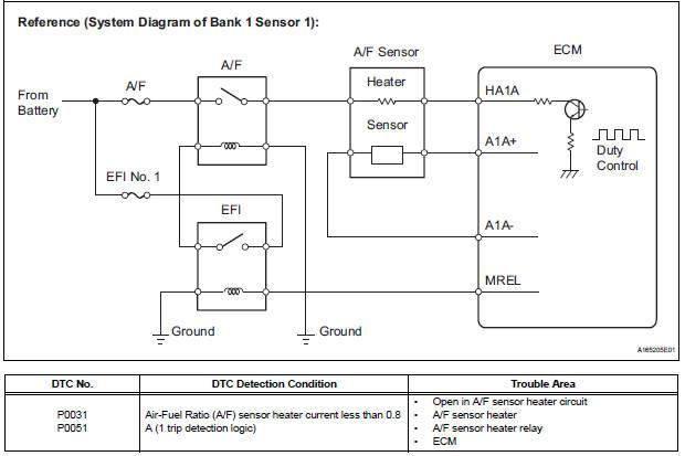Toyota Sienna Service Manual  Oxygen  A  F  Sensor Heater Control Circuit