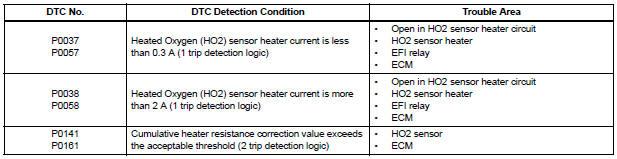 Toyota Sienna Service Manual: Oxygen Sensor Heater Control