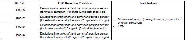 Crankshaft Position - Camshaft Position Correlation
