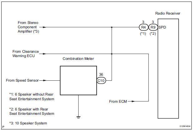 Toyota Sienna Service Manual  Vehicle Speed Signal Circuit