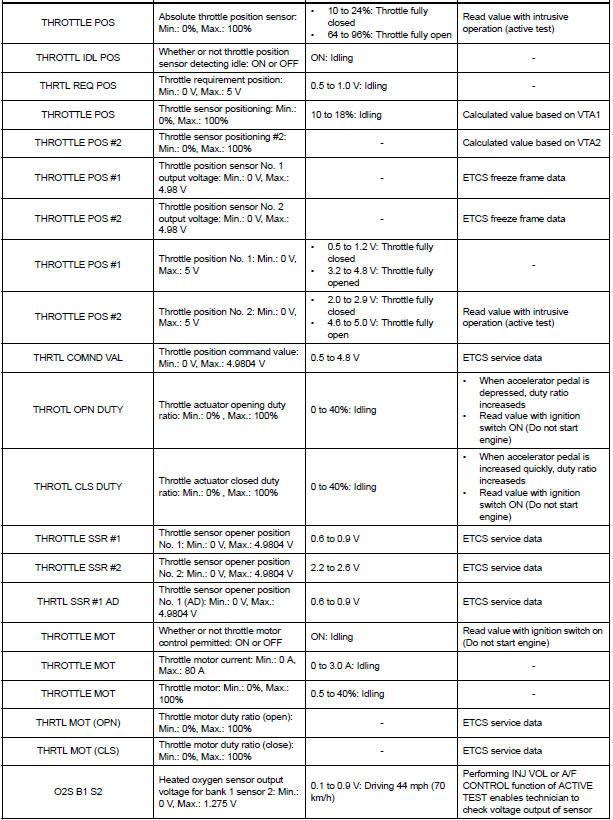 Toyota Sienna Service Manual: Data list / active test - SFI