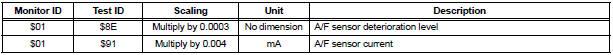 A/F Sensor Bank 1