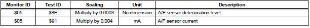 A/F Sensor Bank 2