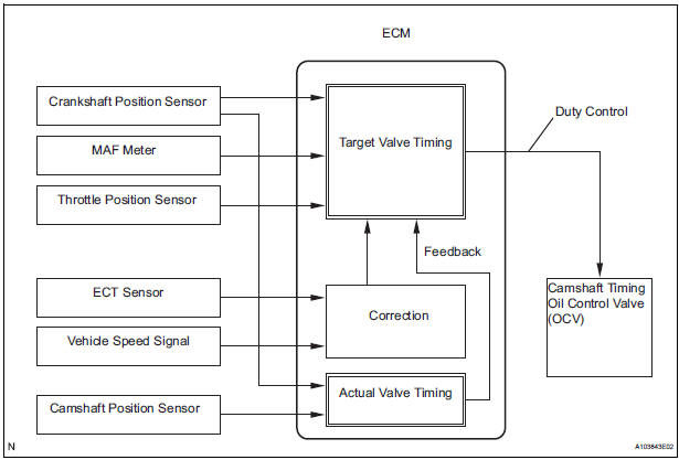 2007 Toyota Sienna Engine Diagram Camshaft | WIRING DIAGRAM eBOOK