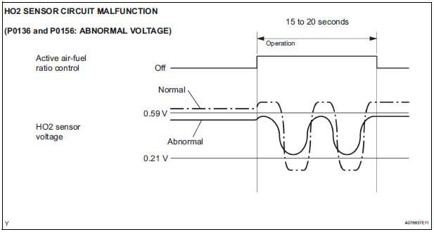 abnormal voltage output of ho2 sensor