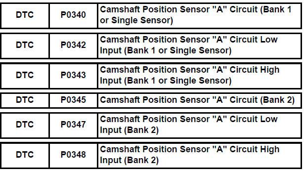 camshaft position sensor a circuit intermittent bank 1