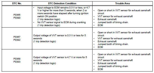 Toyota Sienna Service Manual: Camshaft Position Sensor
