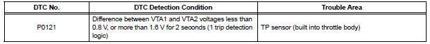 "Throttle / Pedal Position Sensor / Switch ""A"" Circuit Range / Performance Problem"