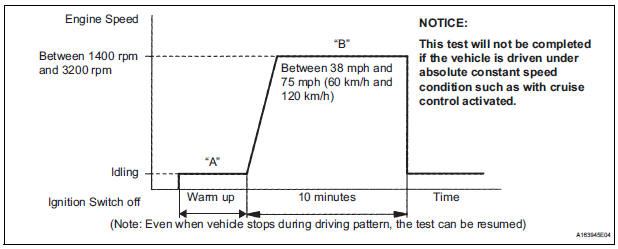Toyota Sienna Service Manual: Oxygen Sensor Circuit Malfunction