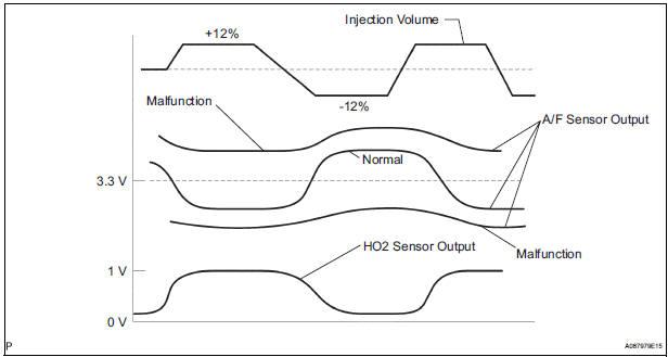 toyota sienna service manual  oxygen sensor circuit malfunction   oxygen sensor circuit low