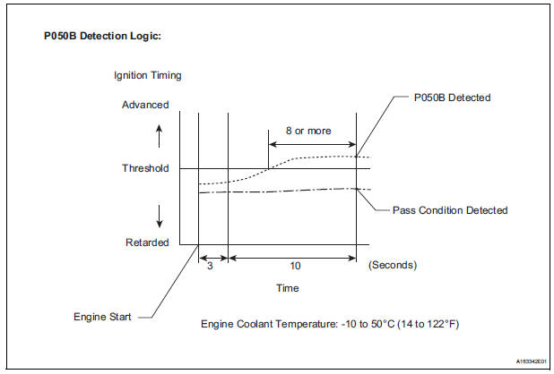 Toyota Sienna Service Manual: Cold Start Ignition Timing