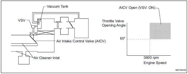 index501 toyota sienna service manual air intake control circuit air purifier wiring diagram at panicattacktreatment.co