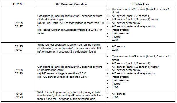 Heated Oxygen Sensor Bank 1 Sensor 1