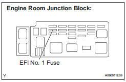 CHECK FUSE (EFI NO. 1 FUSE)