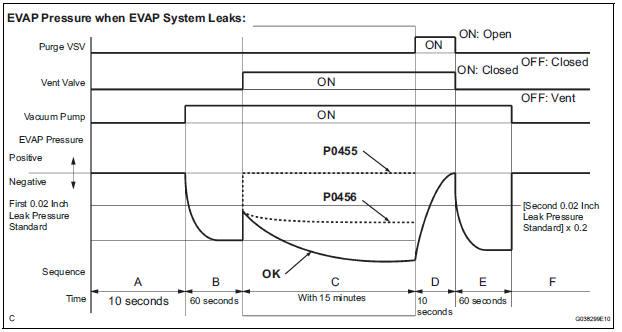 Aj A B moreover Evaporative Emission Control System Evap further Aeaf D O together with  besides . on evap control system leak detected
