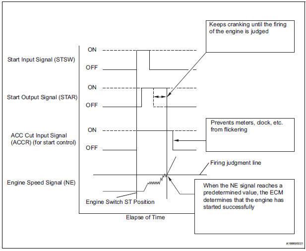 Cranking Holding Function Circuit