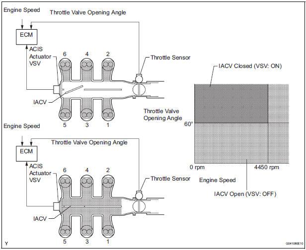 ACIS Control Circuit