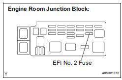INSPECT FUSE (EFI NO. 2 FUSE)