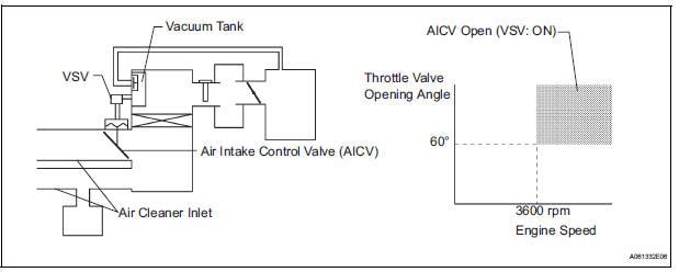Toyota Sienna Service Manual Air Intake Control Circuit