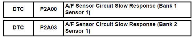 A/F Sensor Circuit Slow Response